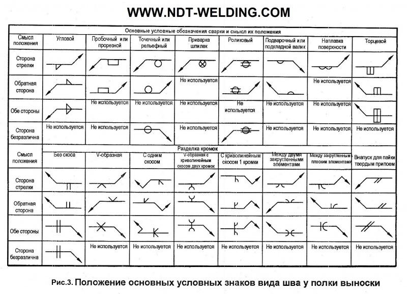 Схема сварных стыков трубопроводов: образец исполнительной для соединений расположения швов – сертификация и обучение на svarka.guru