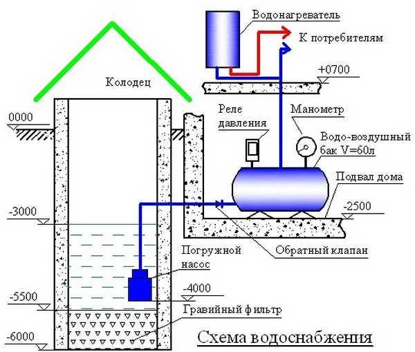 Разводка водопровода в частном доме: схемы, лучшие способы, нюансы работ