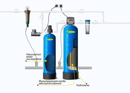 Очистка воды из скважины от железа, почему вода пахнет сероводородом и как избавиться от запаха