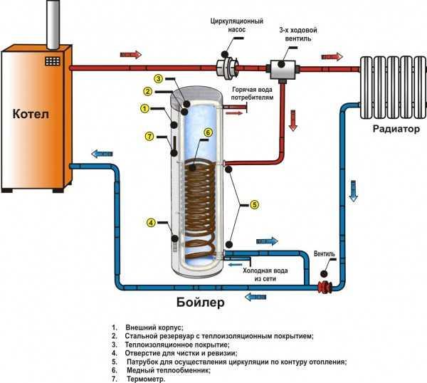 Бойлер косвенного нагрева своими руками: устройство, схема и принцип работы водонагревателя