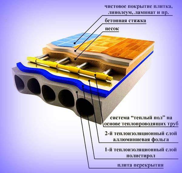 Теплый пол под ламинат на бетонный пол: варианты и технология укладки