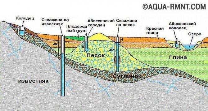 Бурение абиссинской скважины
