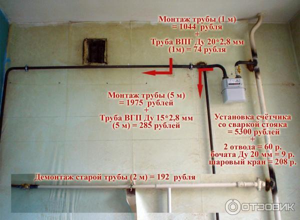 Выбор и установка газового бытового счетчика