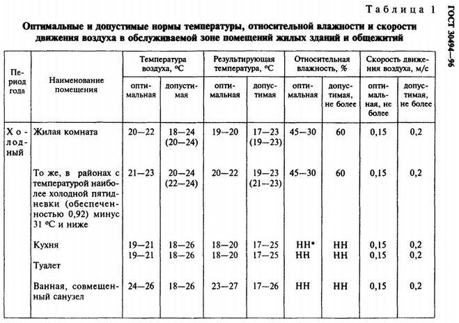 Гост 30494-2011. здания жилые и общественные. параметры микроклимата в помещениях