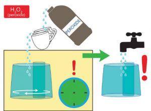 Как почистить увлажнитель воздуха в домашних условиях? как очистить от накипи? как смыть белый налет лимонной кислотой?