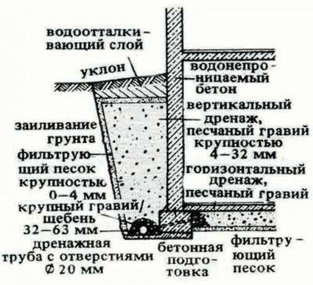 Смотровые колодцы для дренажа: виды, устройство, правила монтажа