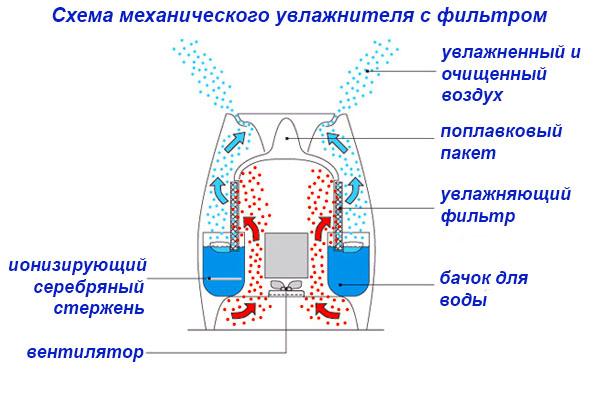 Инструкция как правильно пользоваться увлажнителем воздуха