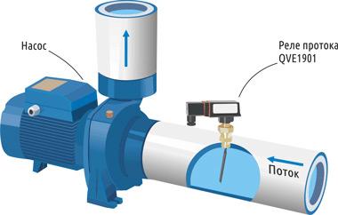 Датчик давления воды: что это такое, принцип работы и подключения к частотному преобразователю и системе водоснабжения, настройка, цена
