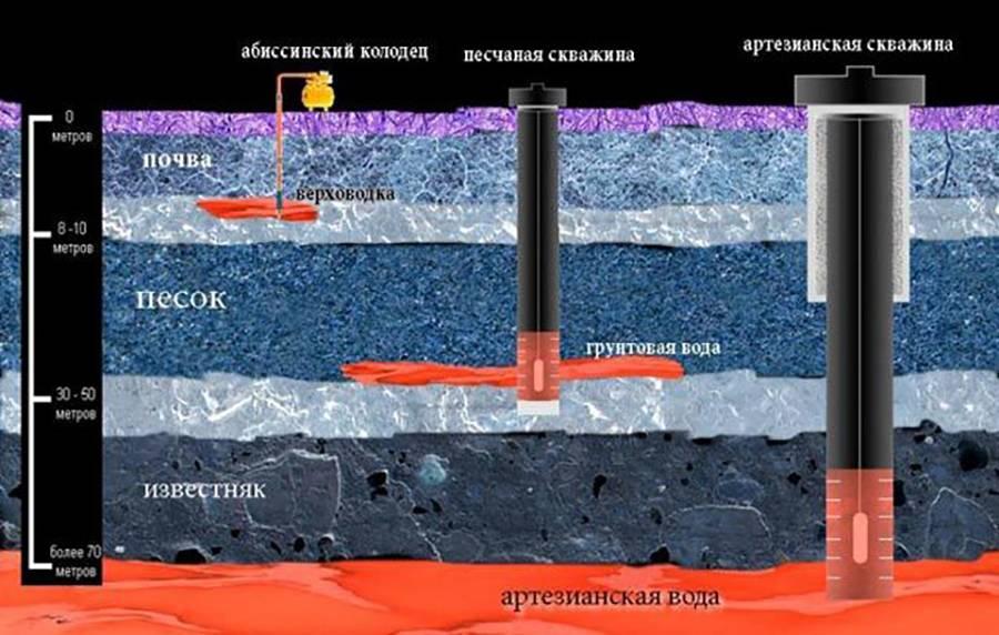 Что лучше - колодец или скважина? плюсы и минусы, сравнительный обзор. автономное водоснабжение: что лучше скважина или колодец