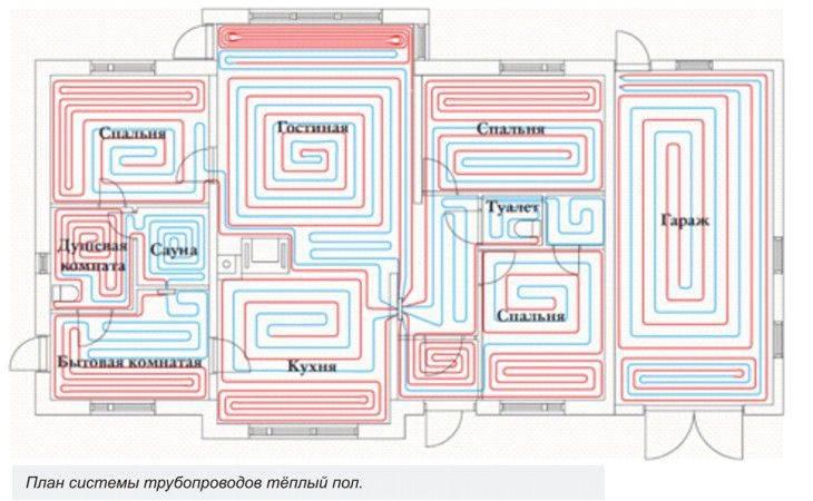 Как сделать расчет теплого пола на примере водяной системы
