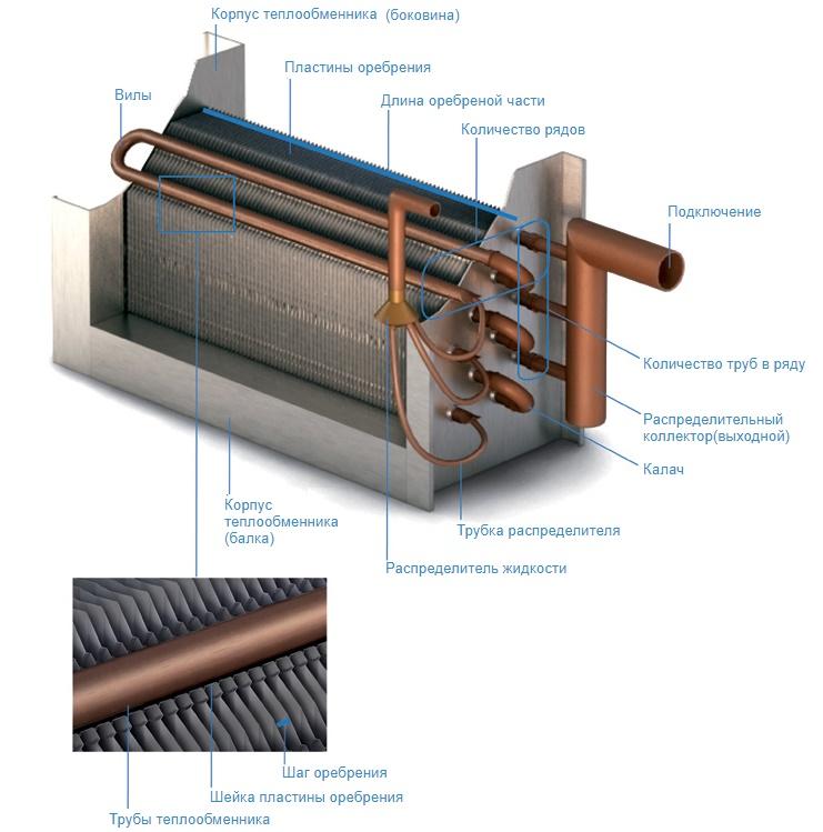 Калориферы для приточной вентиляции: устройство водяного и электрического прибора
