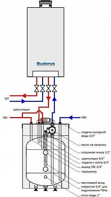 Газовый котел с бойлером косвенного нагрева
