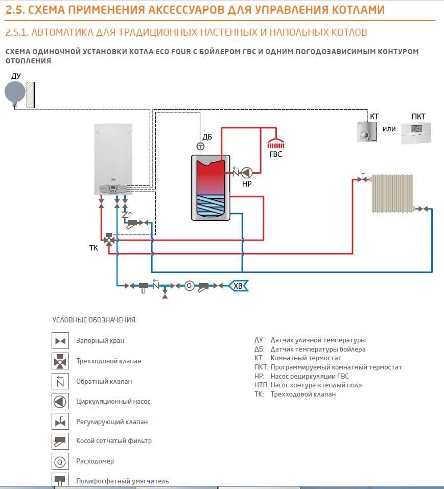 Правила подключения двухконтурного газового котла: как не наделать ошибок?