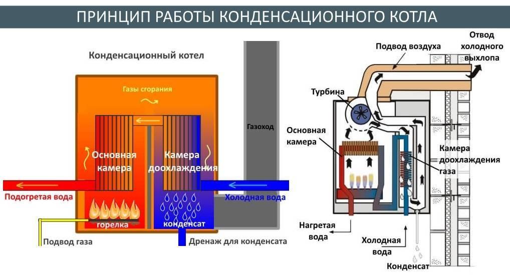 Двухконтурный напольный газовый котел: выбираем модели с закрытой камерой сгорания для отопления частного дома
