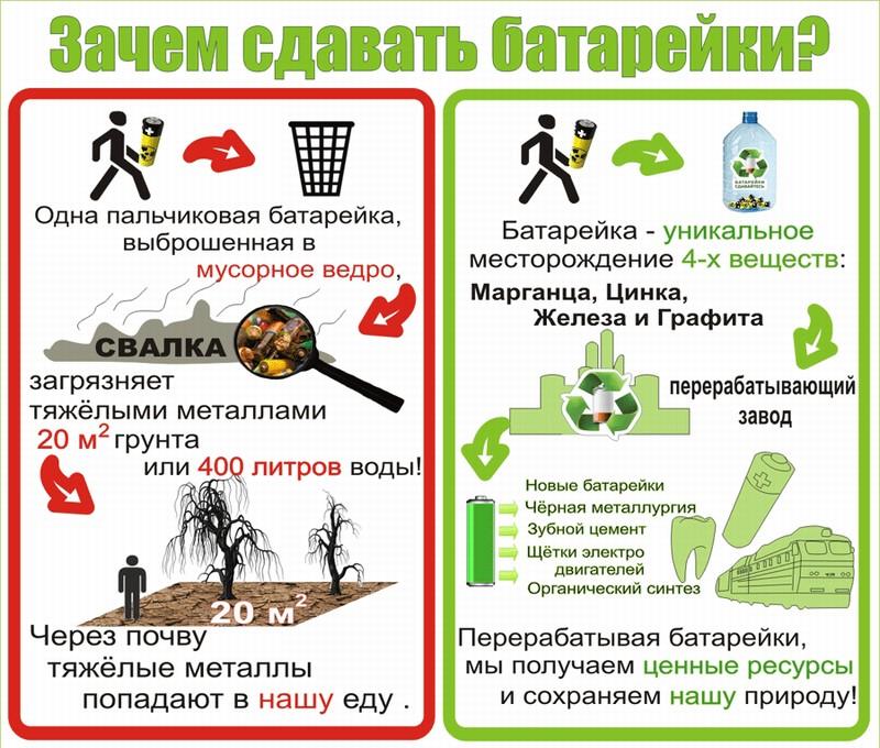 Последствия выброса батареек в мусор