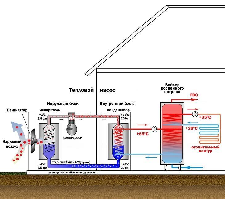 Тепловой насос своими руками: как сделать устройство воздушного или грунтового типа для жилого дома