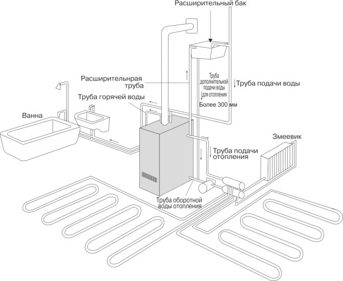 Обвязка котла отопления своими руками — схемы исполнения