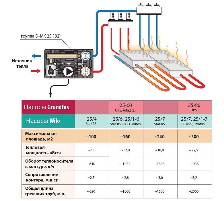 Способы расчета тепловой нагрузки на отопление