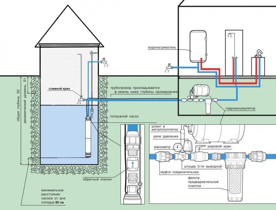 Вода в дом из колодца — как сделать своими руками