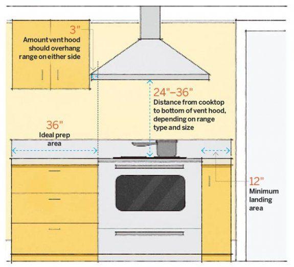 Расстояние от вытяжки до плиты: на какой высоте вешать очиститель над варочной поверхностью электроплиты, нормы по установке конструкции