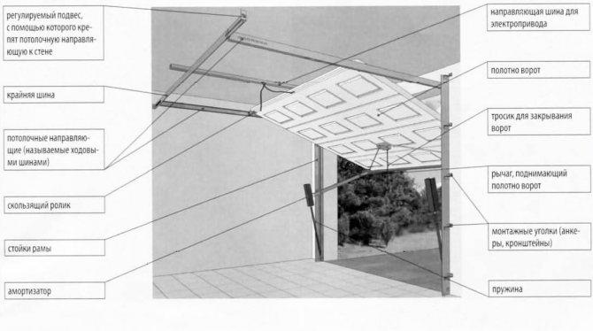 Как сделать своими руками подъемно-поворотные ворота для гаража? этапы изготовления, чертежи и размеры