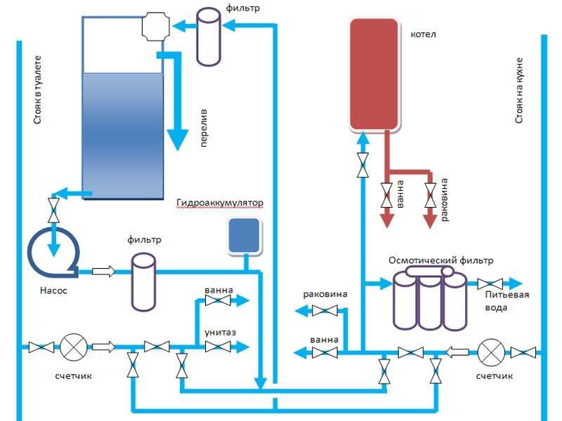 Почему поднимается давление в котле отопления: основные причины