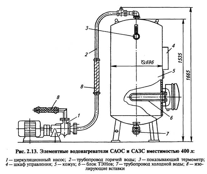 Ремонт газового водонагревателя оазис