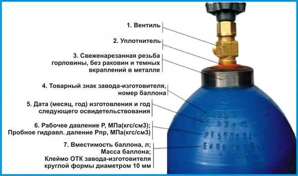 Как открутить вентиль на газовым баллоне: безопасные способы отсоединения вентиля