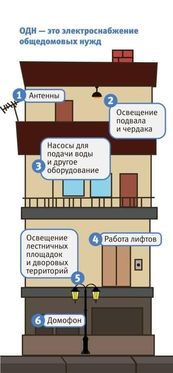 Нормы и схемы горячего водоснабжения в многоквартирных домах