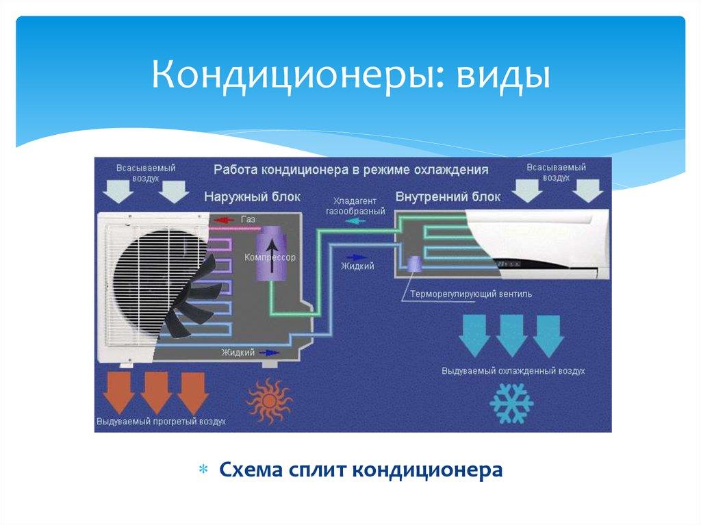 Принцип работы кондиционера: схема, устройство и система охлаждающей сплит-конструкции