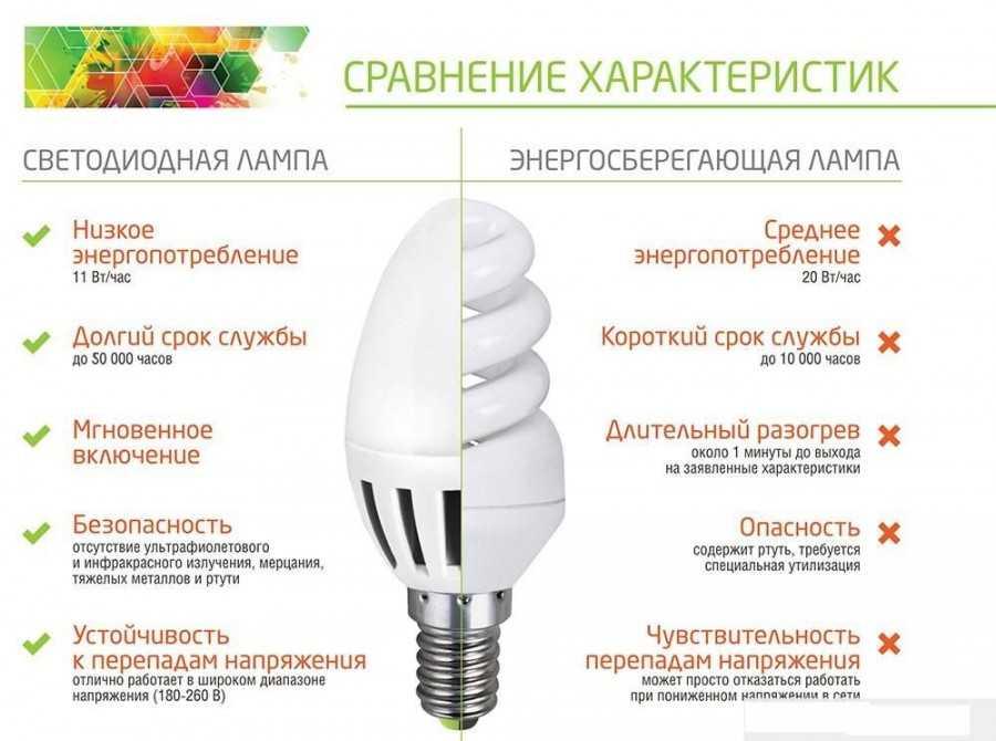 Светодиодные лампы osram — обзор преимуществ и недостатков
