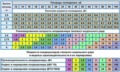 Расчет мощности кондиционера по площади: онлайн калькулятор