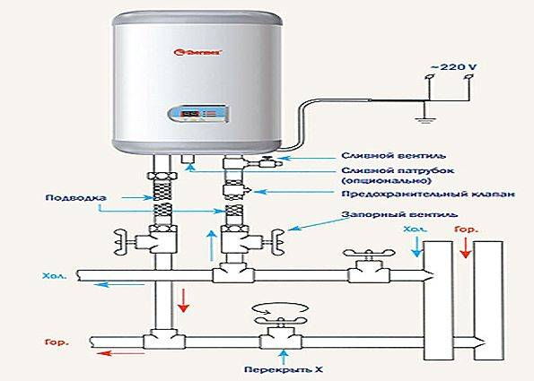 Как подключить бойлер к водопроводу своими руками: пошаговая инструкция + фото и видео