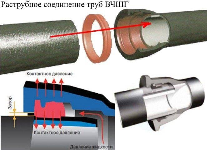 Безрезьбовое соединение стальных труб - компрессионное и зажимное