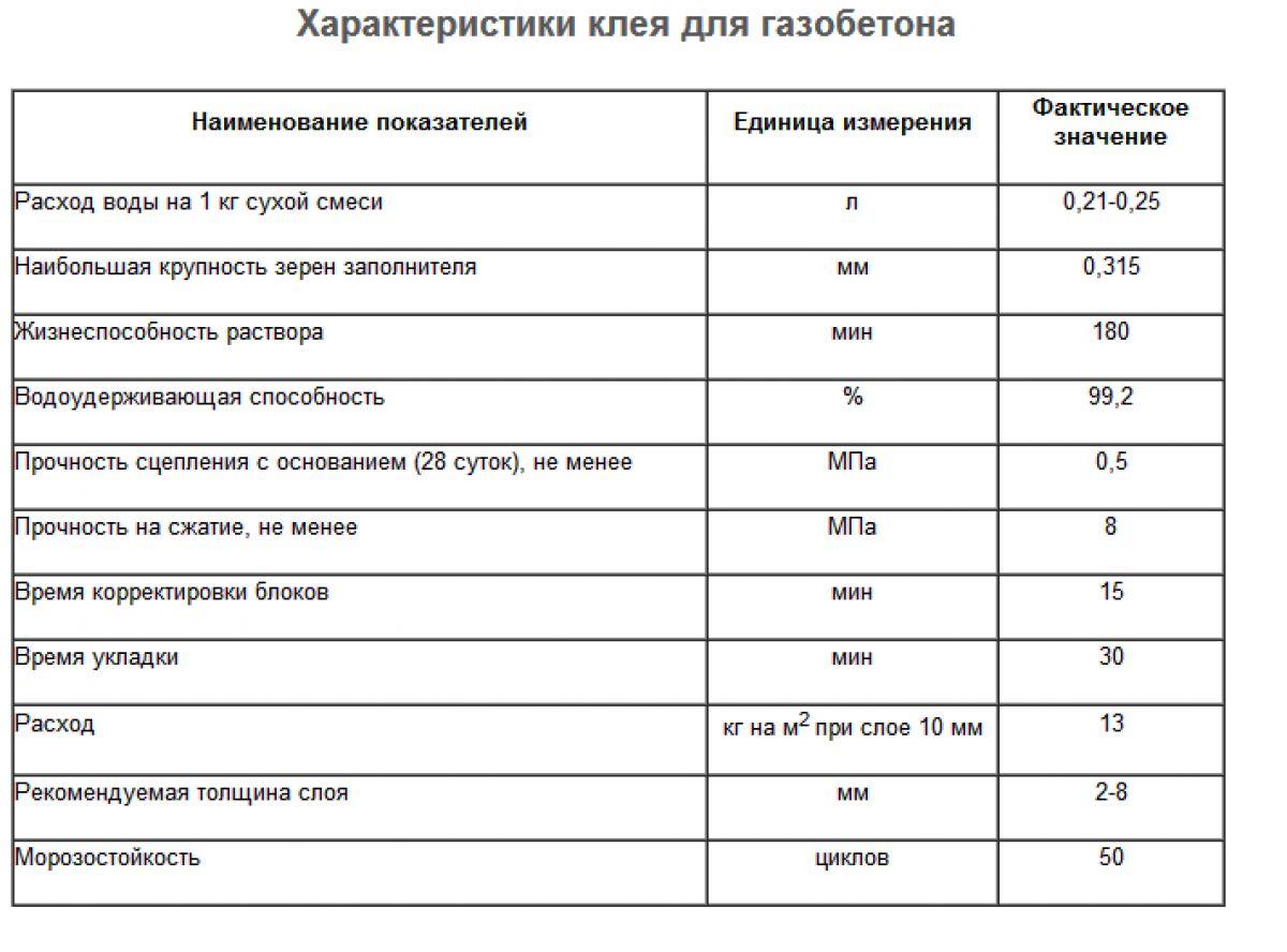 Определение расхода клея для газобетонных блоков