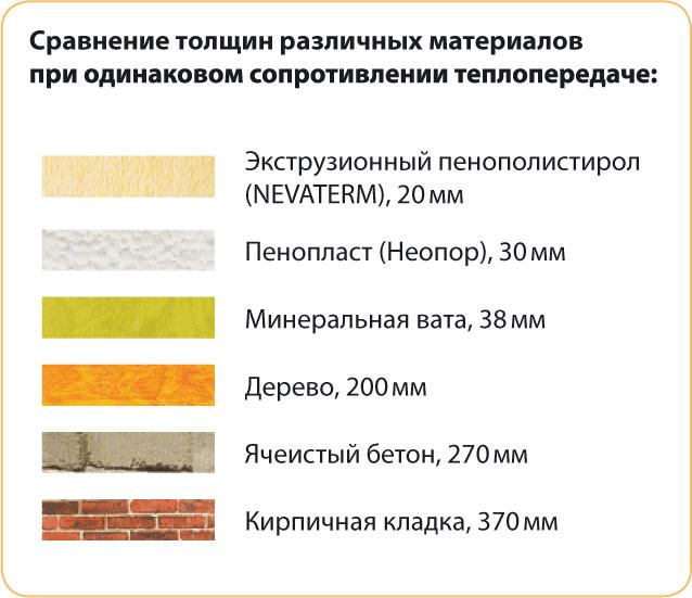 Утепление бетонных полов экструзионным пенополистиролом - инструкция!