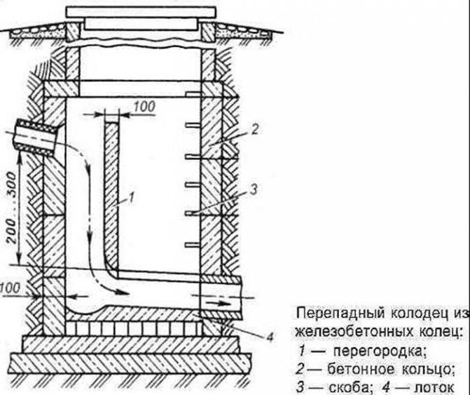Канализационные колодцы — снип, схемы устройства и монтажа