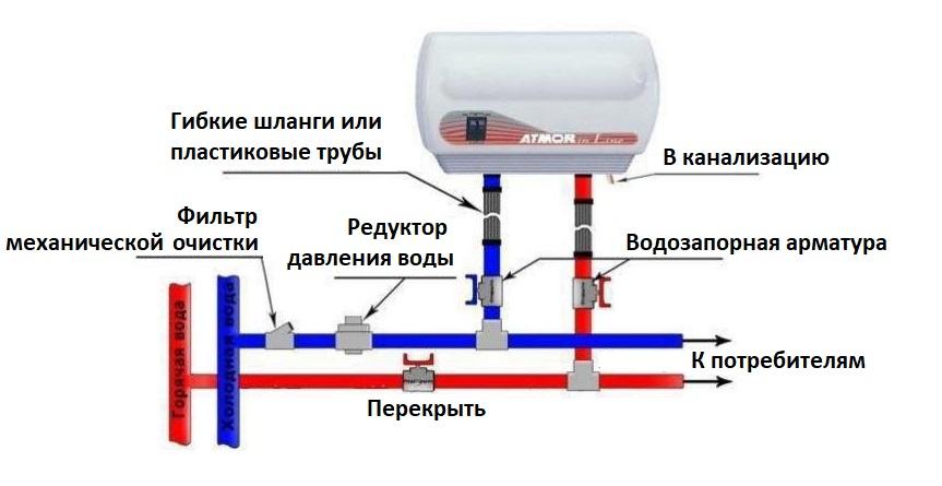 Как подключить проточный водонагреватель в водопроводу и электросети?