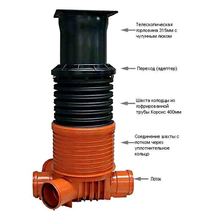 Фильтрующий колодец: устройство фильтрационного сооружения