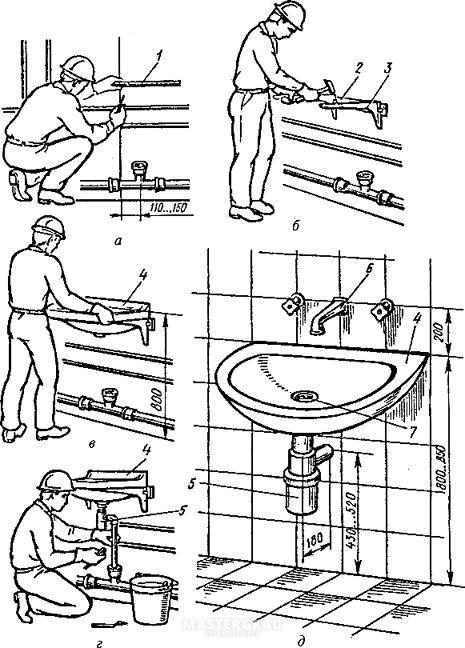 Высота раковины в ванной по стандарту, выбор уровня, виды раковин их размеры