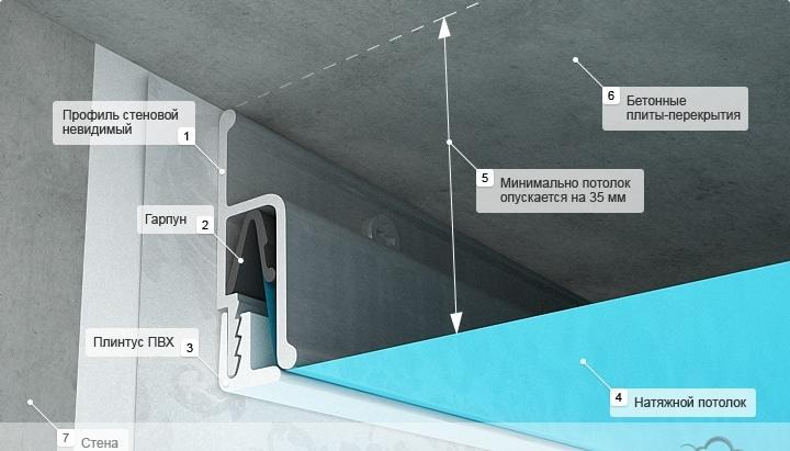 Светильники для натяжных потолков: виды, как выбрать лучшие + обзор брендов