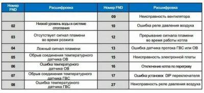 Ошибка 601 котла аристон - fixbroken.ru