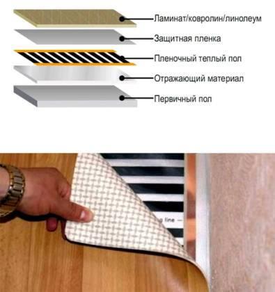 Линолеум для теплого пола: выбор, монтаж и укладка
