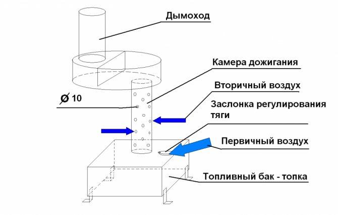 Печь на отработке своими руками: чертежи, инструкции, схемы