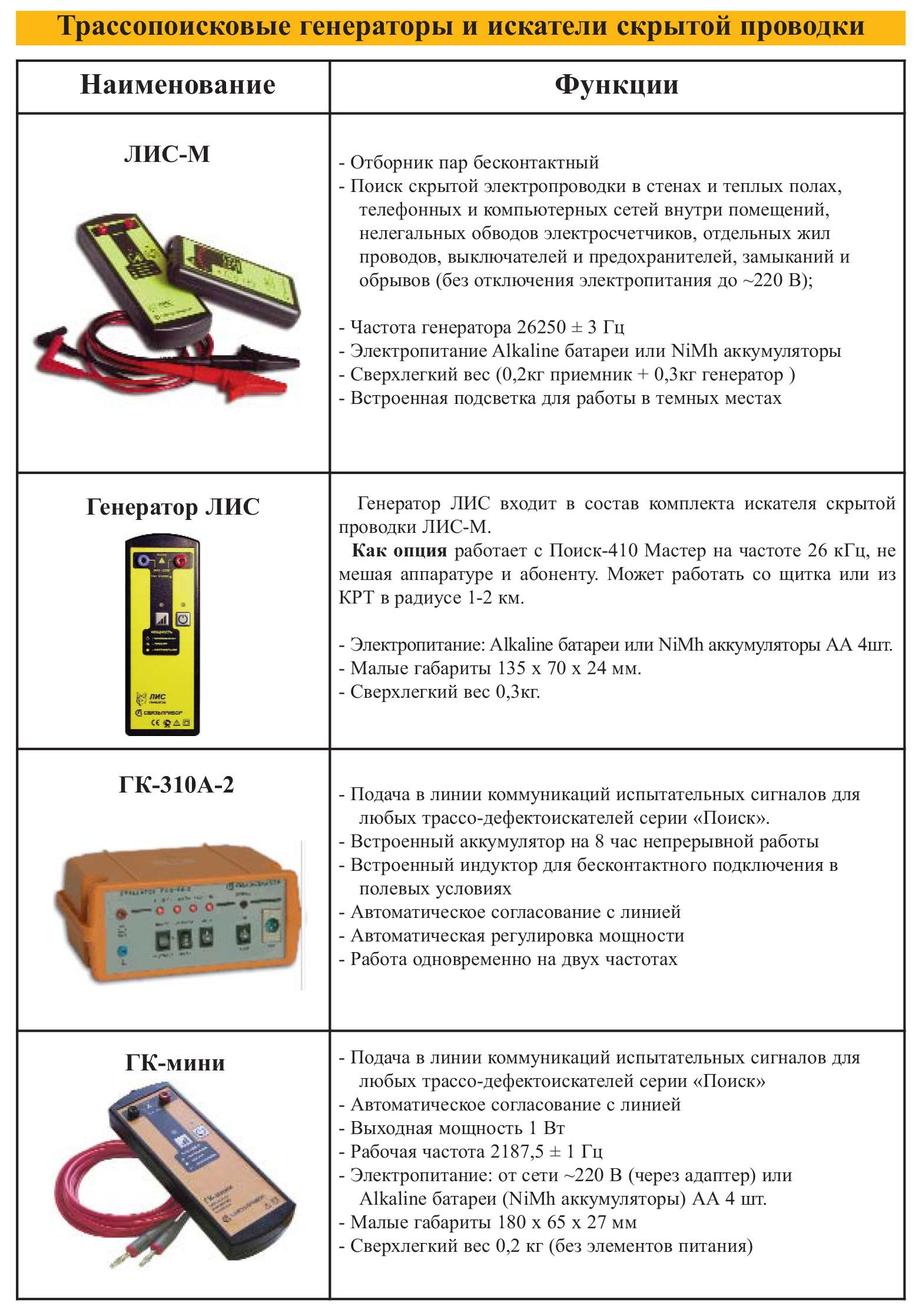 Детектор проводки - принцип работы, настройка устройства и 80 фото лучших моделей