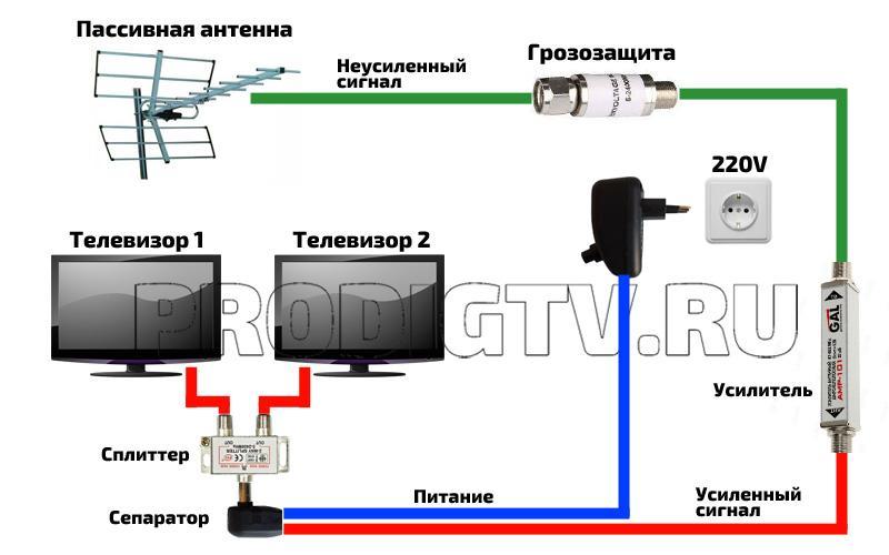 Какой усилитель для тв сигнала выбрать?