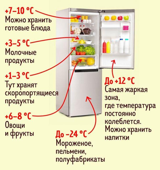 Как выставить температуру в холодильнике, что означают цифры на регуляторе