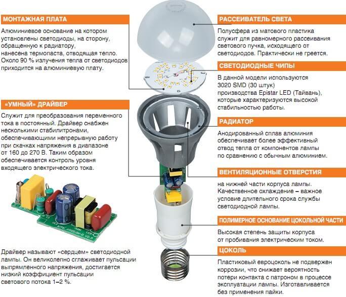 Как подобрать и установить светодиодный драйвер своими руками