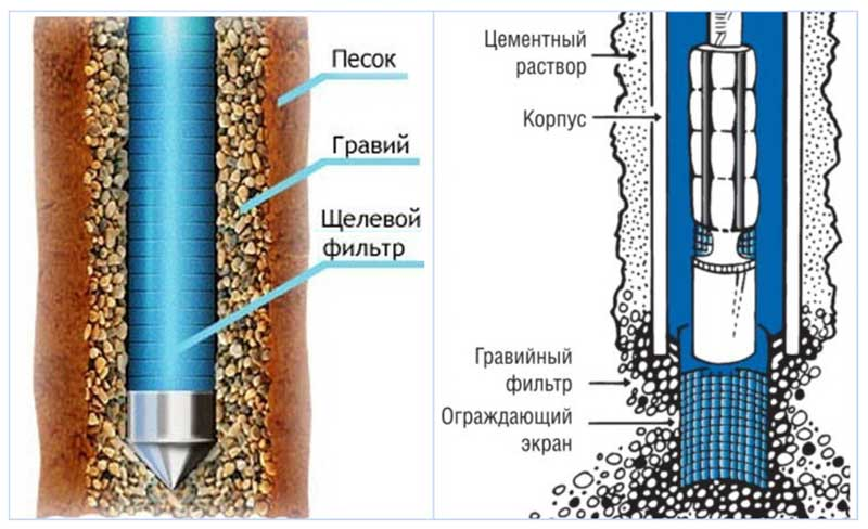 Фильтры для очистки воды из скважины: виды систем для дачи, частного или загородного дома, цена и как сделать своими руками, схема и порядок установки