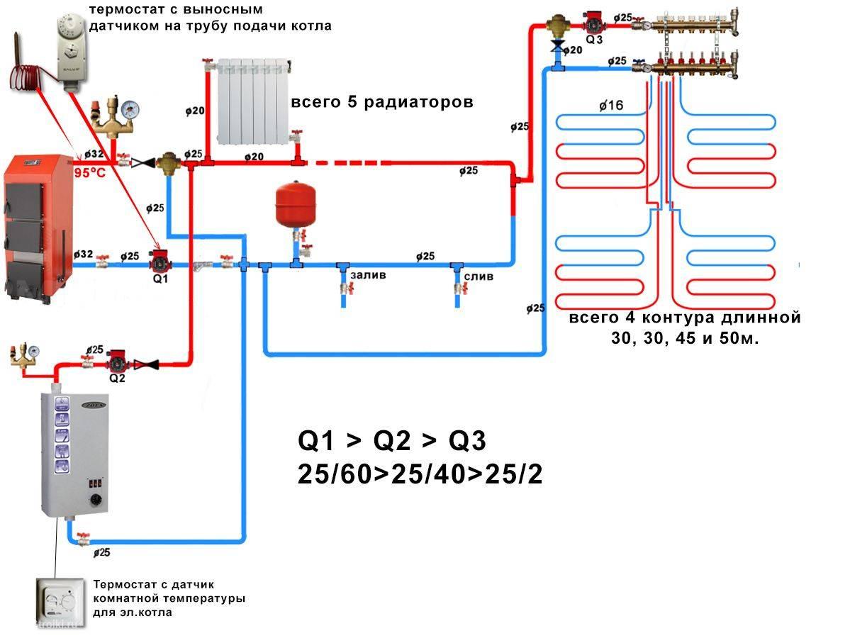 Отопление частного дома и квартиры
